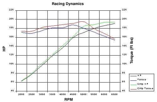 e46 m3 torque curve